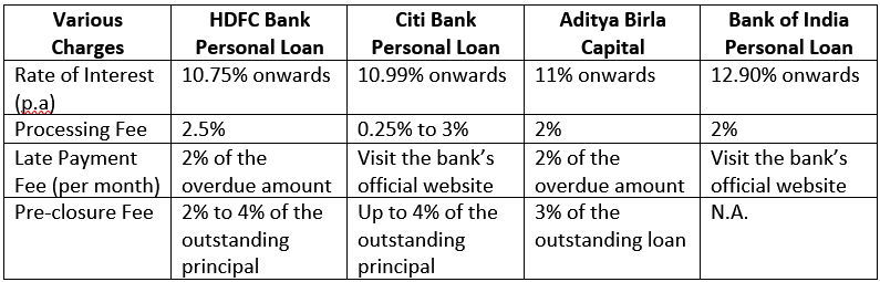 apply instant HDFC personal loan online (2)