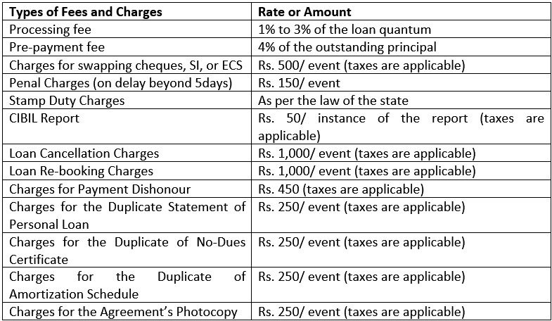 instant IndusInd bank personal loan_table 2
