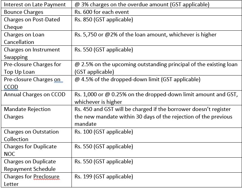 instant TATA Capital personal loan Table 4