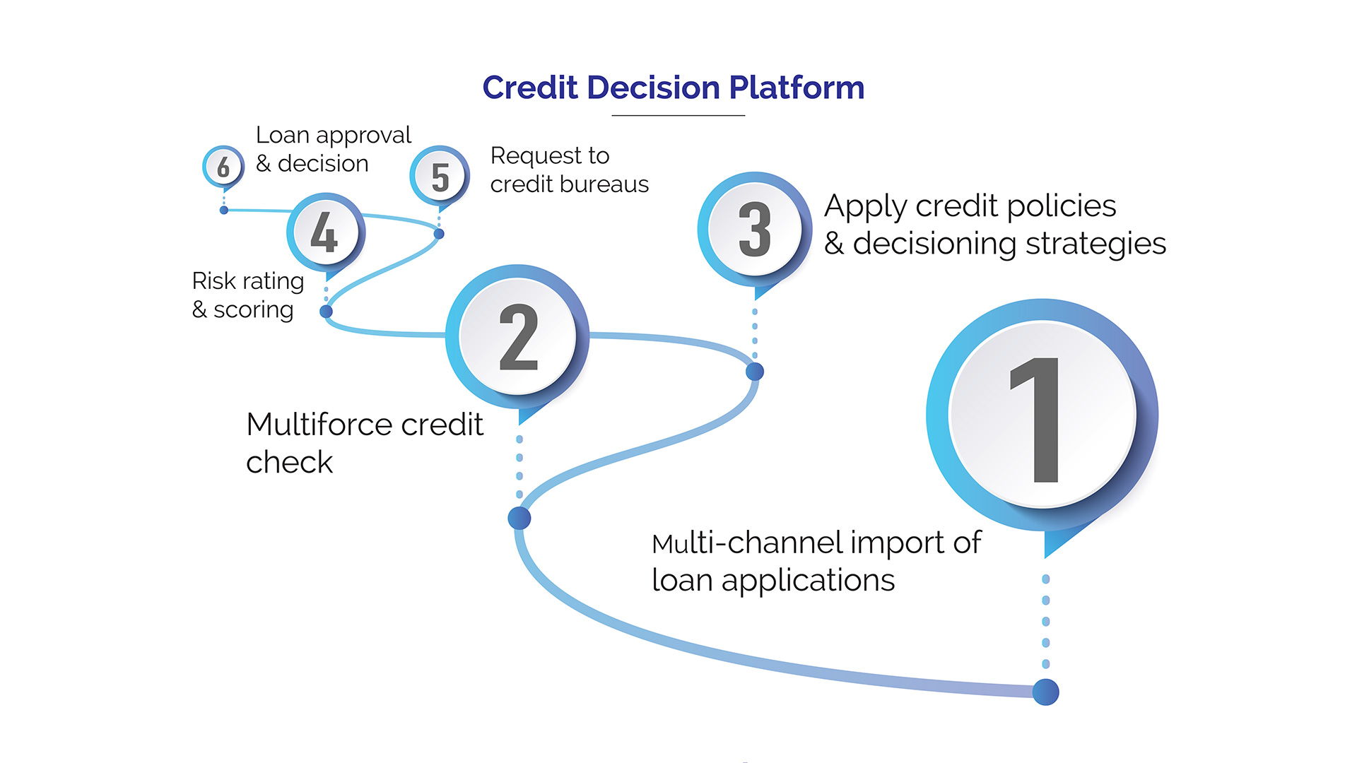 Instant Loan in 1 Hour-Credit decision